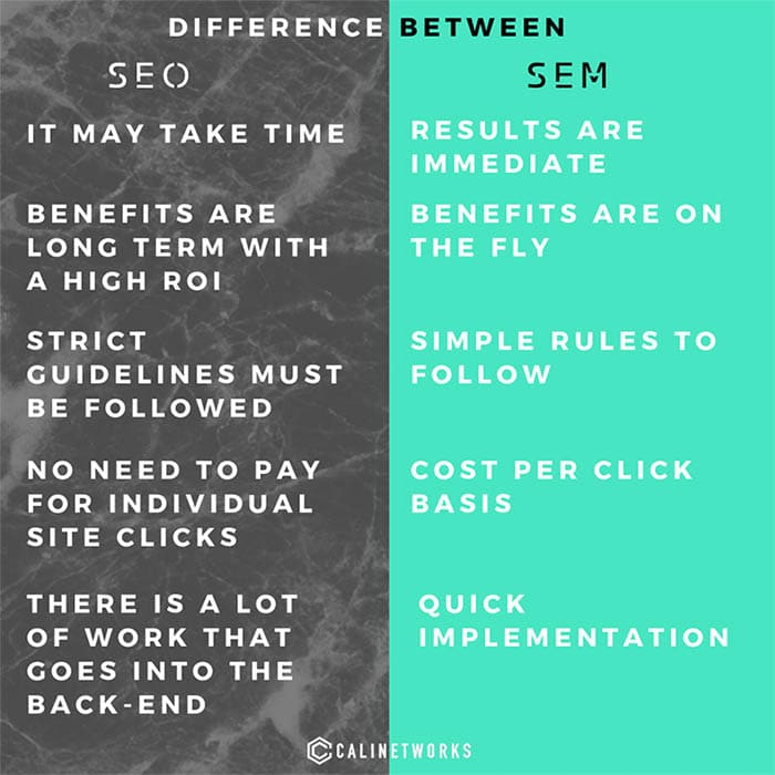 SEO vs SEM comparison chart