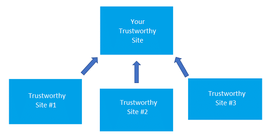 Trustworthy backlinks and strategy