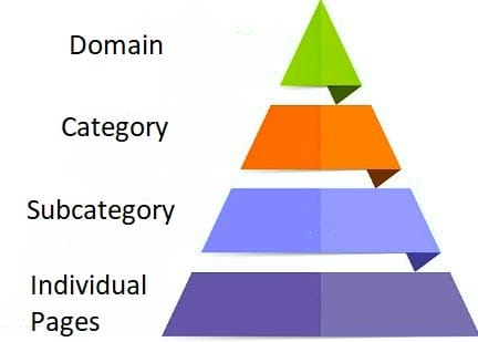 Site Structure hierarchy