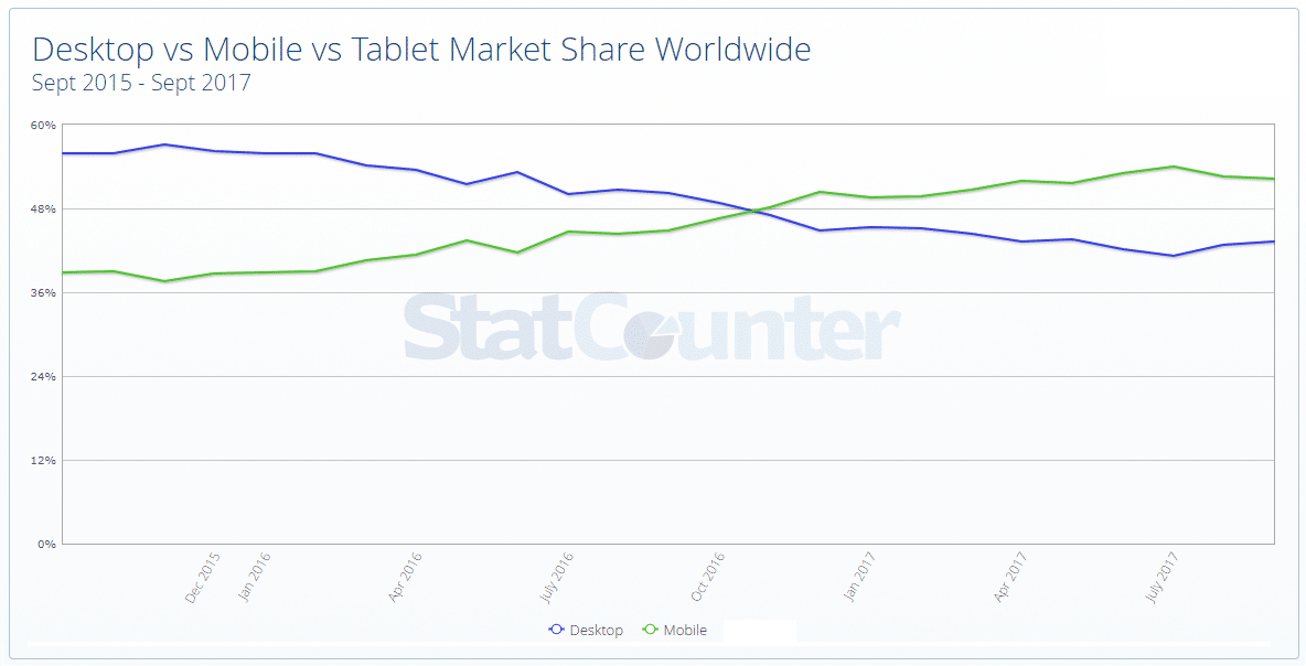 Desktop versus mobile vs Tablet Market Share Worlwide between September 2015 through 2017