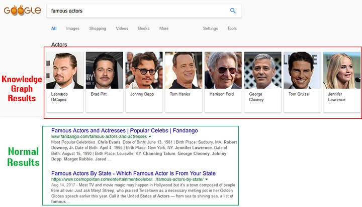 Google Knowledge Graph Results, Normal Google SERP Results