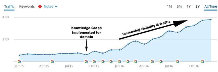 Organic Search Traffic Growth, Knowledge Graph Added Organic Growth