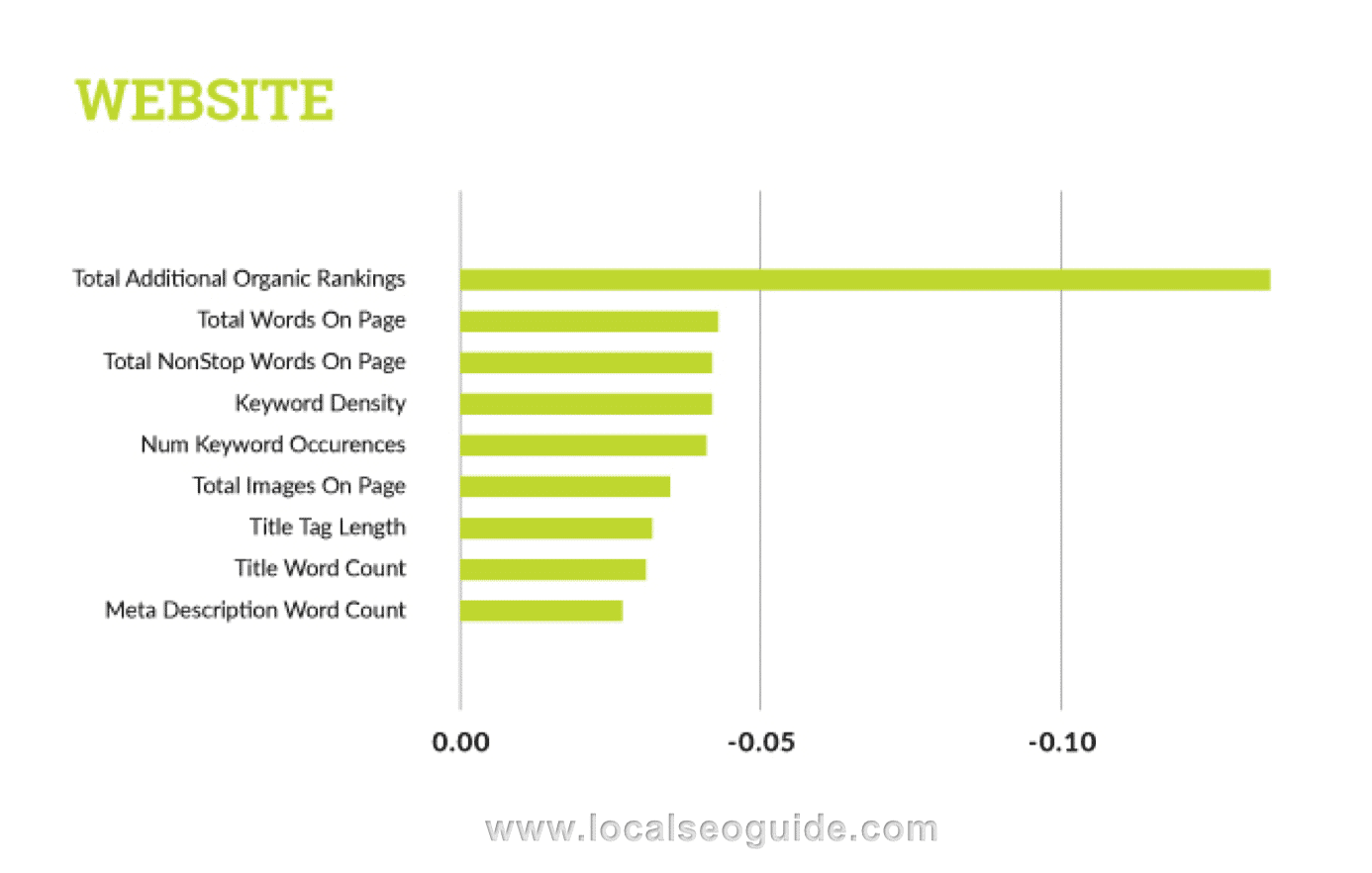 Website Factors for Local SEO