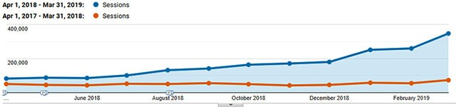 Google Analytics graph showing year over year increase in organic traffic