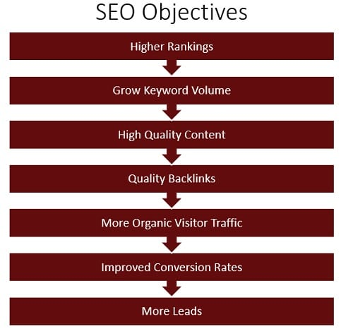 Our objectives & priorities in SEO when marketing for a franchise business. Affordable digital marketing available from CaliNetworks.
