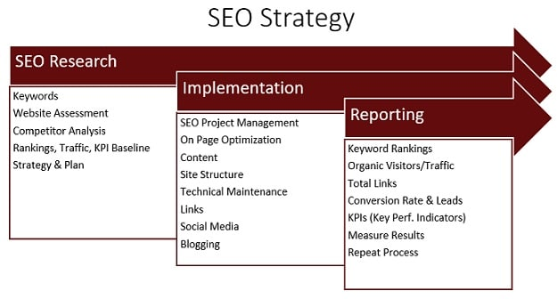 Our strategy for providing results in SEO for franchise businesses. Improve the performance of your site today with affordable advertising services from CaliNetworks.