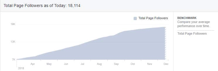 Graph showing growth in followers over time