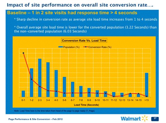 impact of Walmart.com site performance on overall site conversion rate