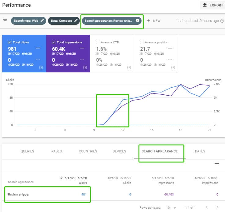 google review snippet case study example with clicks and impressions increasing on a graph