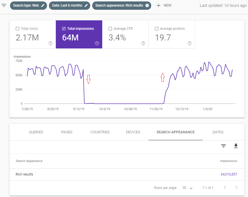 Rich Result in Google Search Console