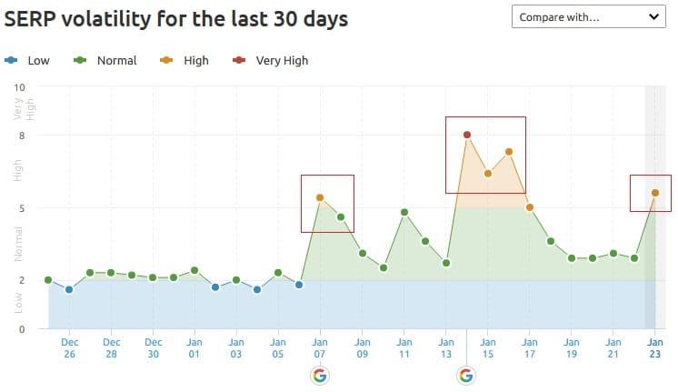 Google Core Update Graph January 2020