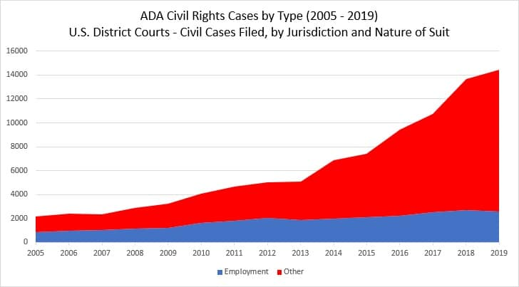 ADA Compliance Lawsuits Growth from 2005 to 2019 Graph